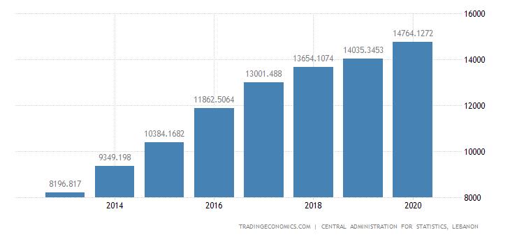 Lebanon Government Spending