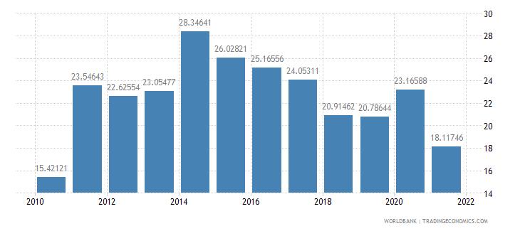 lebanon grants and other revenue percent of revenue wb data