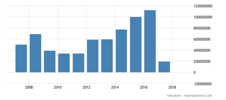 lebanon grants excluding technical cooperation us dollar wb data