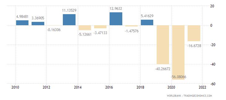 lebanon gross capital formation annual percent growth wb data