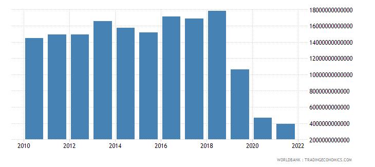lebanon gross capital formation constant lcu wb data