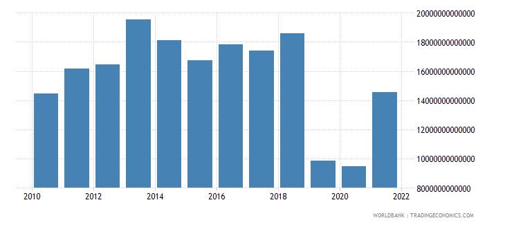 lebanon gross capital formation current lcu wb data