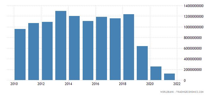 lebanon gross capital formation us dollar wb data