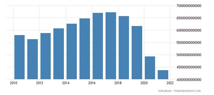 lebanon gross domestic income constant lcu wb data
