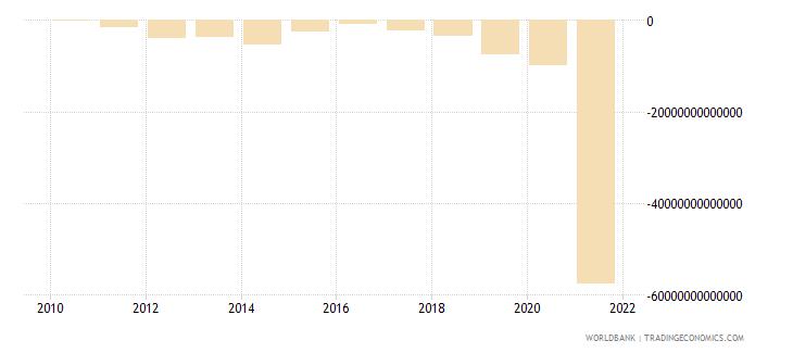 lebanon gross domestic savings current lcu wb data