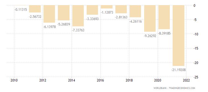 lebanon gross domestic savings percent of gdp wb data