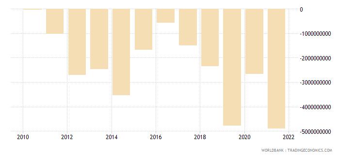lebanon gross domestic savings us dollar wb data