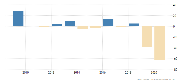 lebanon gross fixed capital formation annual percent growth wb data