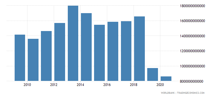 lebanon gross fixed capital formation private sector current lcu wb data