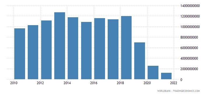 lebanon gross fixed capital formation us dollar wb data