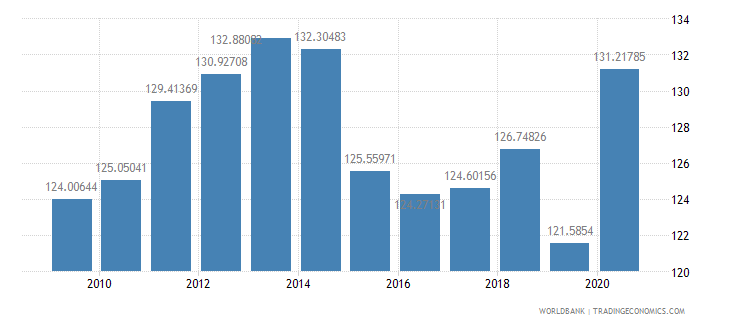 lebanon gross national expenditure percent of gdp wb data