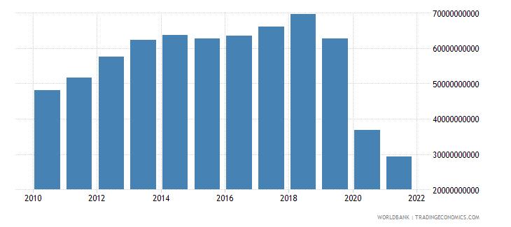 lebanon gross national expenditure us dollar wb data