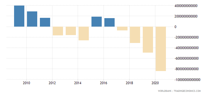 lebanon gross savings current lcu wb data