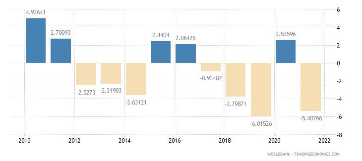 lebanon gross savings percent of gdp wb data