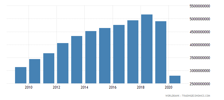 lebanon gross value added at factor cost us dollar wb data