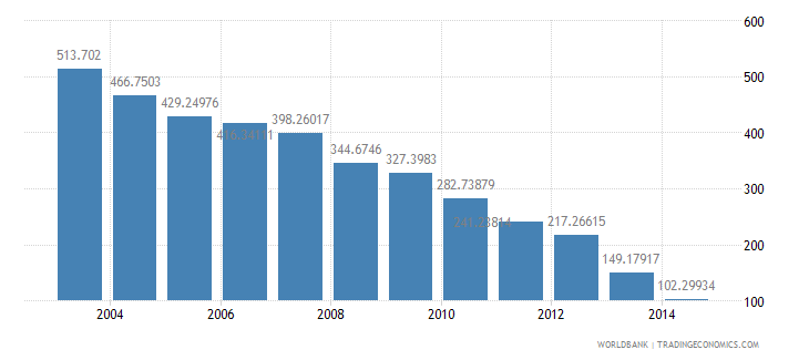 lebanon health expenditure total percent of gdp wb data