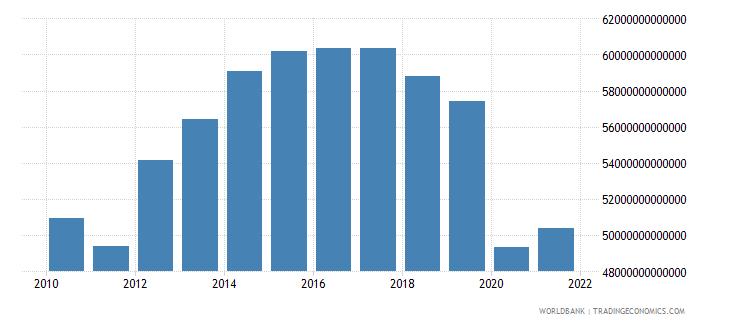 lebanon household final consumption expenditure constant lcu wb data