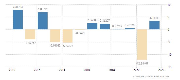 lebanon household final consumption expenditure per capita growth annual percent wb data