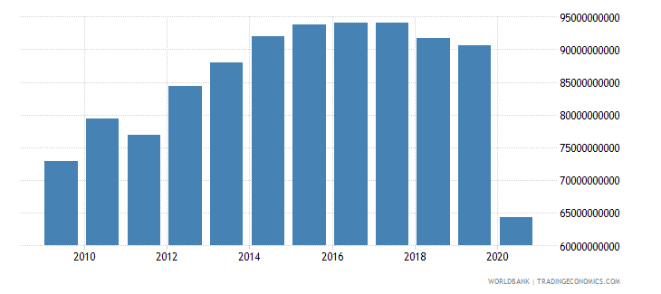 lebanon household final consumption expenditure ppp constant 2005 international dollar wb data
