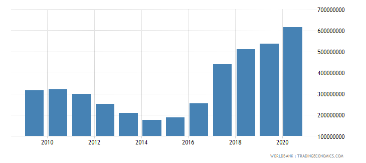lebanon ibrd loans and ida credits dod us dollar wb data