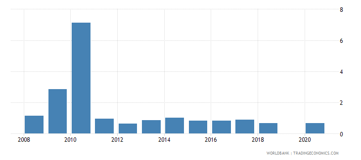 lebanon ict goods exports percent of total goods exports wb data