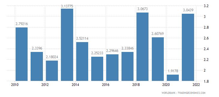 lebanon ict goods imports percent total goods imports wb data