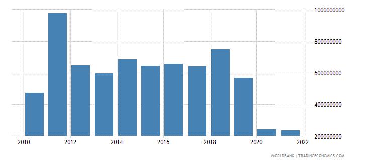lebanon ict service exports bop us dollar wb data