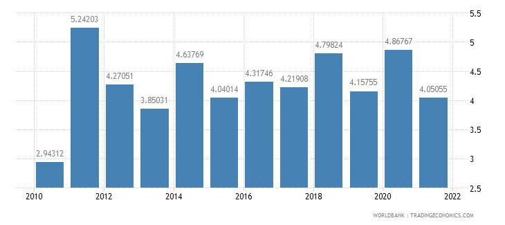 lebanon ict service exports percent of service exports bop wb data