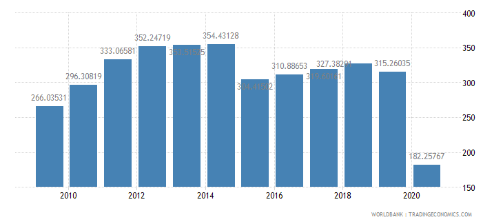 lebanon import value index 2000  100 wb data