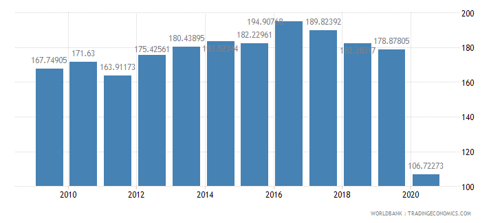 lebanon import volume index 2000  100 wb data