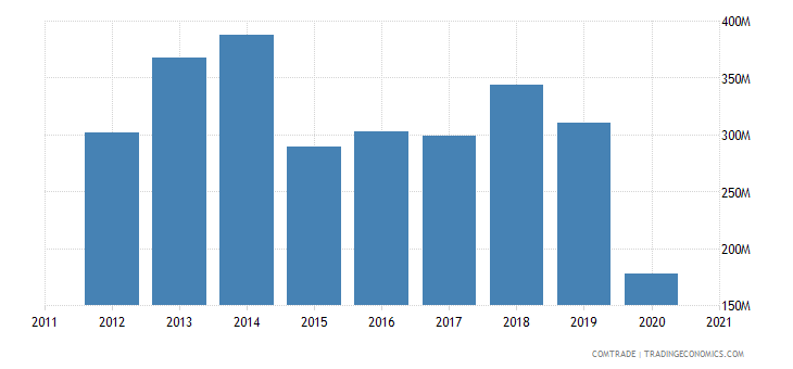lebanon imports brazil