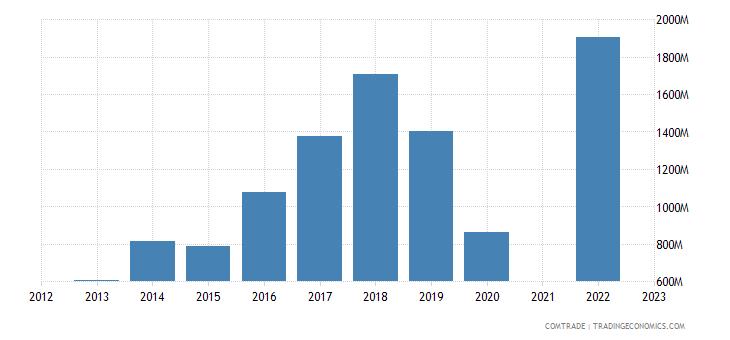 lebanon imports greece