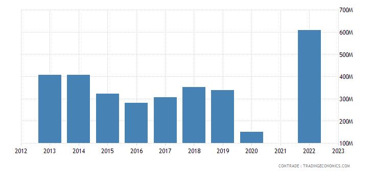 lebanon imports india