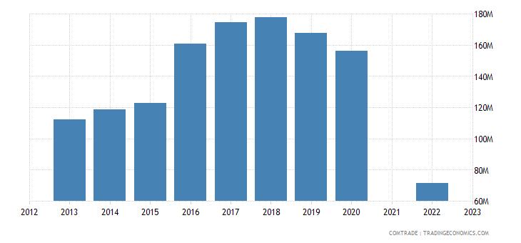 lebanon imports ireland