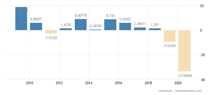 lebanon imports of goods and services annual percent growth wb data
