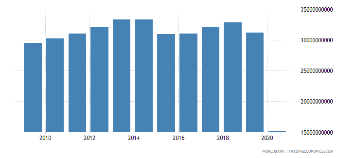 lebanon imports of goods and services bop us dollar wb data