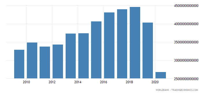 lebanon imports of goods and services constant lcu wb data