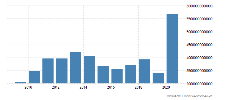 lebanon imports of goods and services current lcu wb data