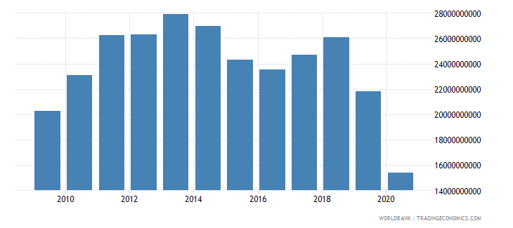 lebanon imports of goods and services us dollar wb data