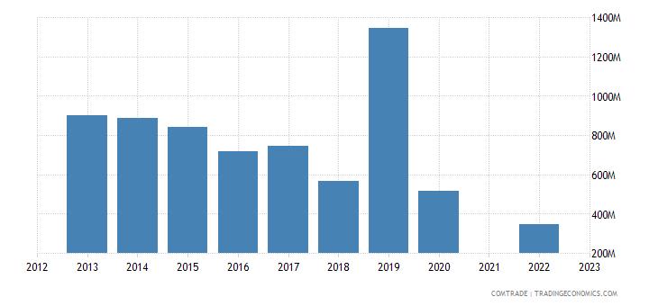 lebanon imports russia