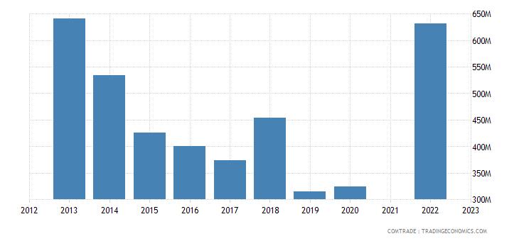 lebanon imports switzerland