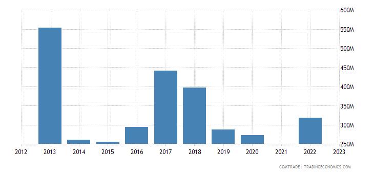 lebanon imports ukraine