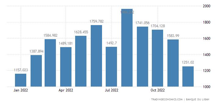 Lebanon Imports