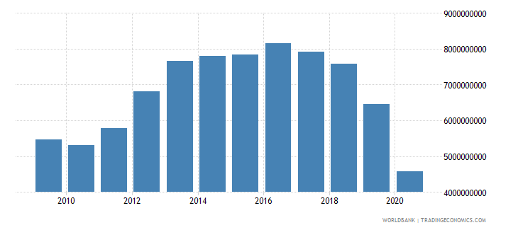 lebanon industry value added us dollar wb data