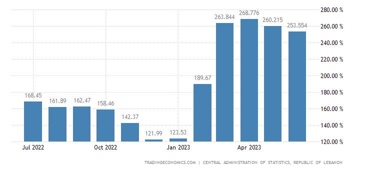 Lebanon Inflation Rate