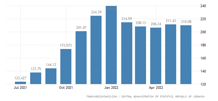 Lebanon Inflation Rate