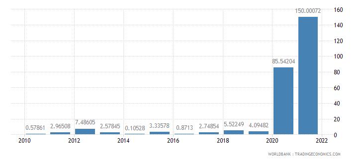 lebanon inflation gdp deflator annual percent wb data