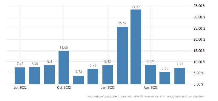 Lebanon Inflation Rate MoM