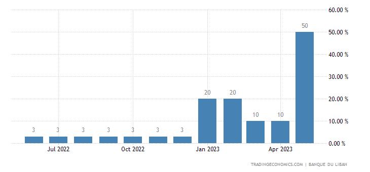 Lebanon Interbank Rate