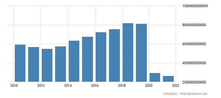 lebanon interest payments current lcu wb data